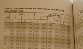 進化したVDOTテーブル(年齢も加味した走力換算表)