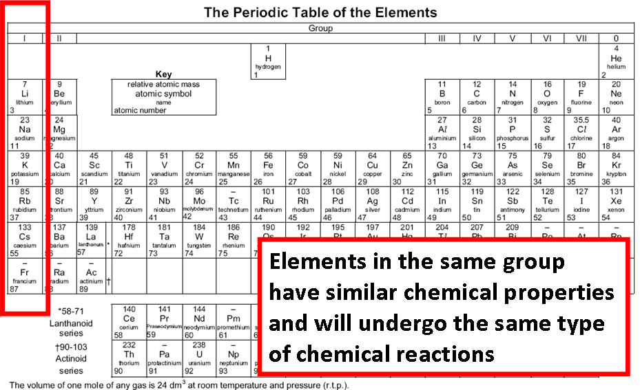 Why Do Elements Of The Same Group Have Similar Properties
