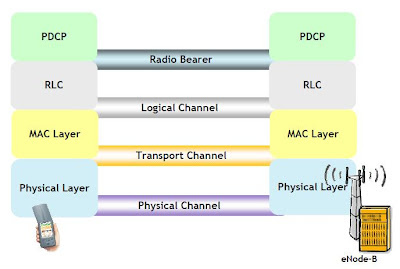 How Channel Architecture in LTE?