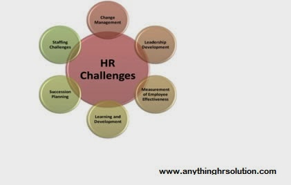 challenges faced by human resource planning business essay The human resource management challenges within the organization include competitive position & flexibility, organizational restructuring & issues of downsizing, the exercise of self managed teams, development of suitable organizational culture etc.