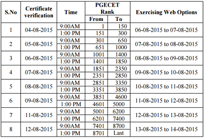 TS PGECET Counselling Rank wise will be start from August 4 to 12. TS PGECET 2015 Counselling Schedule, TS PGECET Certificate Verification for SC/ST/NCC/PH Category wise, Telangana TS PGECET Web Options