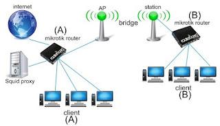 cara setting mikrotik rb450g dengan winbox,etting mikrotik rb450g untuk warnet,cara reset mikrotik rb450g dengan netinstall,setting mikrotik rb450g speedy,mikrotik rb450g configuration,