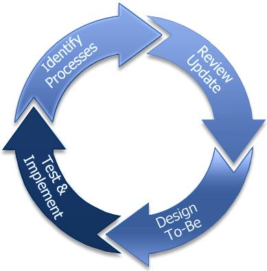 Tech 2 Peace: BPR - Business Process Re-Engineering !