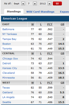 AL standings, Baltimore on top of the east (though tied with New York