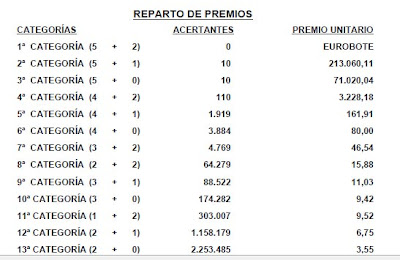 premios sorteo 13_1