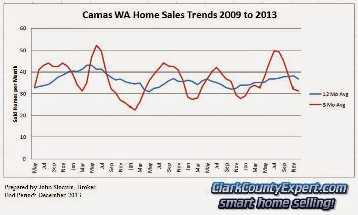 Camas Resale Home Sales 2013 - Units Sold