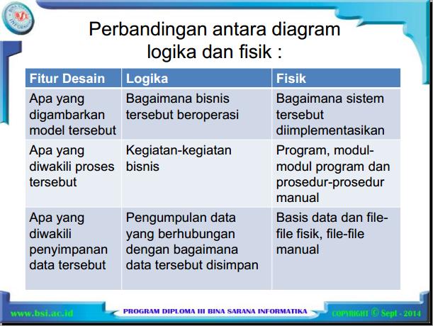 Materi apsi smester 3 bsi pertemuan 3 diagram alir data fisik menunjukan bagaimana sistem tersebut diimplementasikan termasuk perangkat keras perangkat lunak file file dan orang orang yang ccuart Choice Image