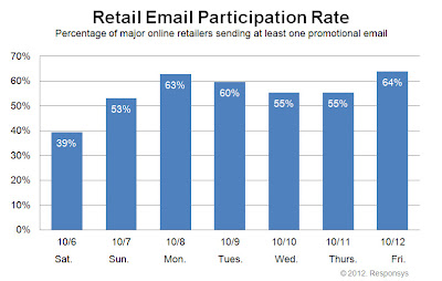 Click to view the Oct. 12, 2012 Retail Email Participation Rate larger