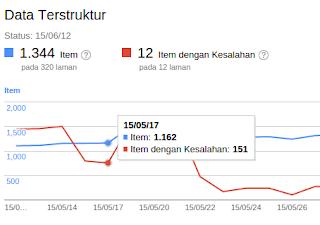 Data Terstruktur Google Webmaster
