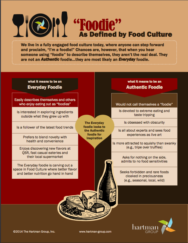 Hartman-Group infographic everyday vs. authentic foodie nwafoodie
