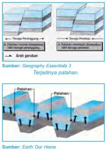 Pengertian Tektonisme (Lipatan, Patahan)