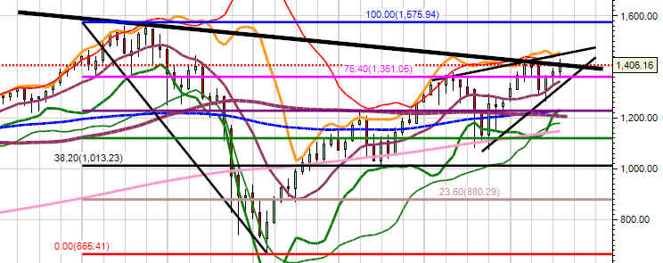 Forex vix charts