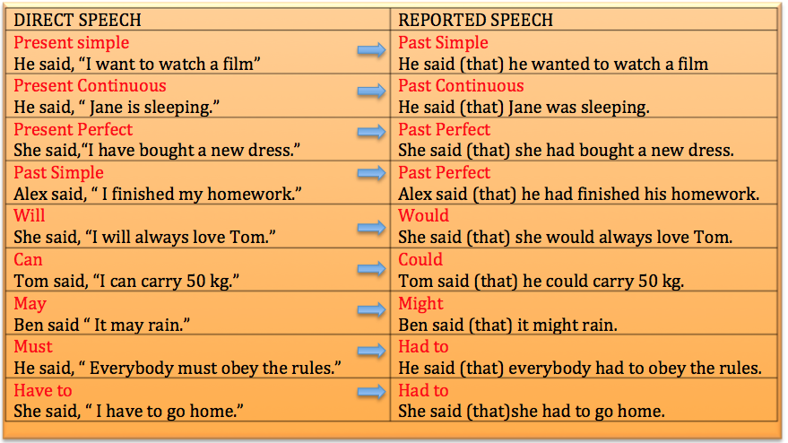 child directed speech