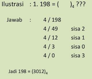 Bilangan Basis Matematika