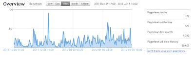 earn money from blog traffic