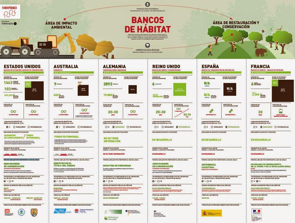 Infografía Bancos de Hábitat Fundepúblico