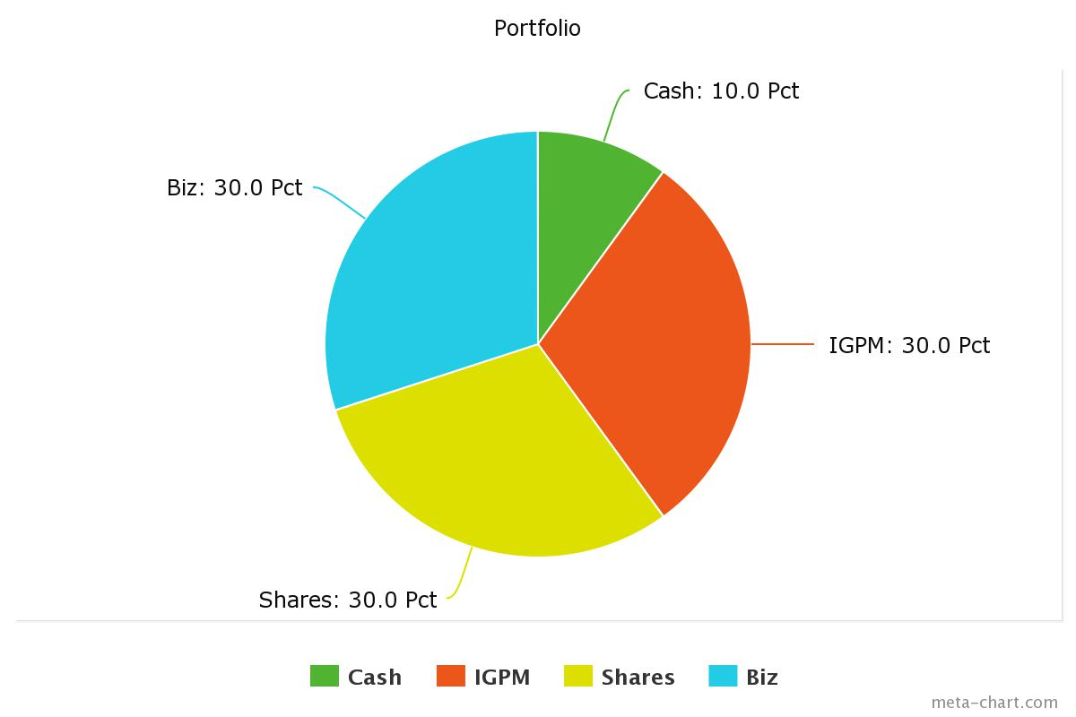 Portfolio because i run a small business it constitutes for 30 of my investments investment grade gold and silver bullion constitutes another 30 of my portfolio nvjuhfo Image collections