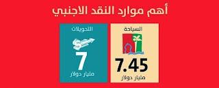 أهم موارد النقد الأجنبي للمغرب