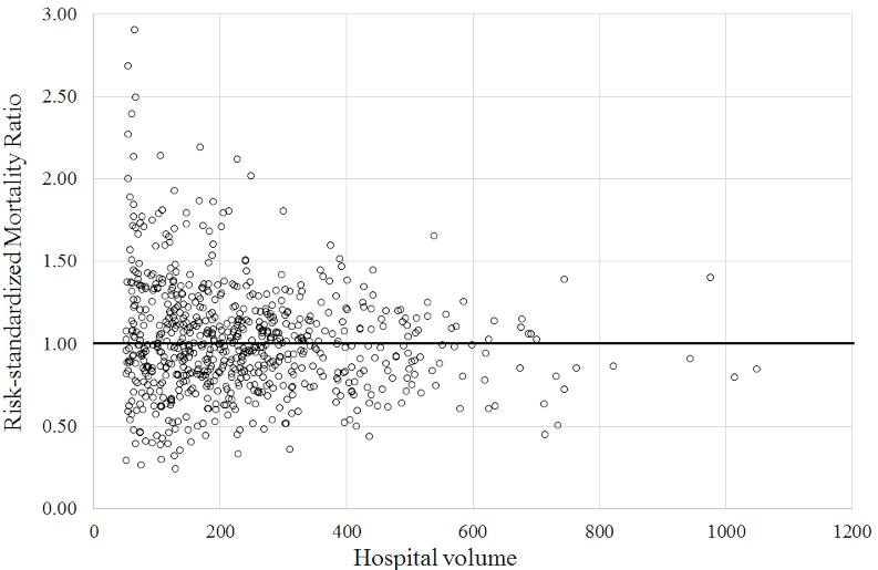 図:病院規模と脳卒中死亡率
