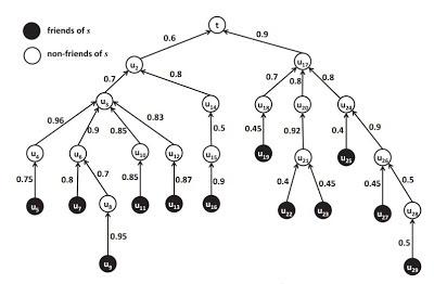 Cientistas desenvolvem algoritmo capaz de atrair as pessoas para aceitar pedidos de amizade