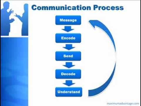 Proses Komunikasi Pendekatan Praktis
