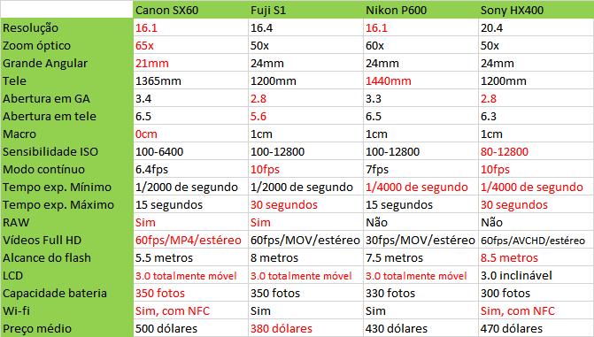 ffd1562f1f4c5 ... afinal vocês já receberam a segunda parcela do 13º salário ou ainda vão  receber até o final dessa semana. As escolhidas foram Canon SX60, Fuji S1,  ...