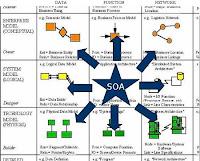 Architecture Zachman Framework4