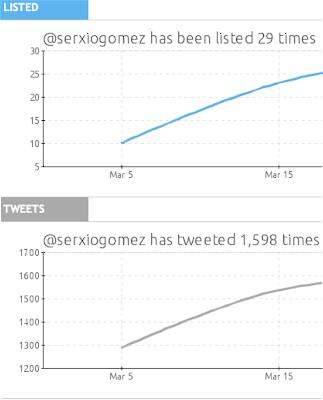 estadísticas aumentar seguidores twitter