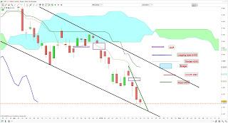 Nouvelle attaque contre les indices boursiers mais les supports tiennent.