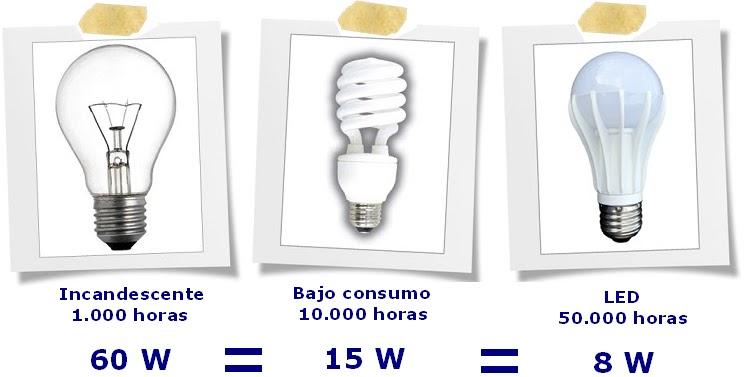 Blog c mo elegir tu bombilla led por for Sustituir bombilla halogena por led