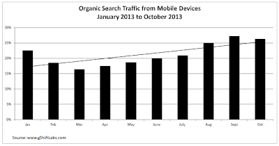 Recent trends in mobile organic search