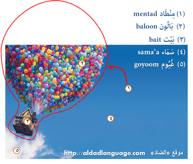 Aerostat and balloons Arabic vocabluries