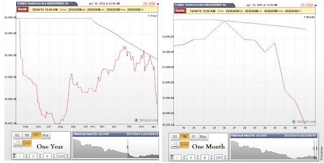 stocks d'argent du Comex / suivi des statistiques /graphes Comex1