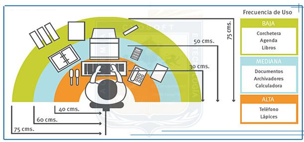 Ergonom a en oficinas de trabajo agosto 2013 for Recomendaciones ergonomicas para trabajo en oficina