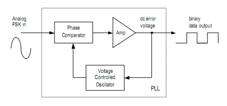 Materi jaringan nirkabel kelas xii tkj kd 31 gelombang radio blok diagram penerima ccuart Choice Image