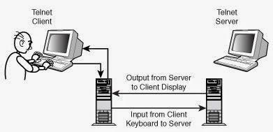 Bagaimana Cara Mengaktifkan Telnet di Windows 7