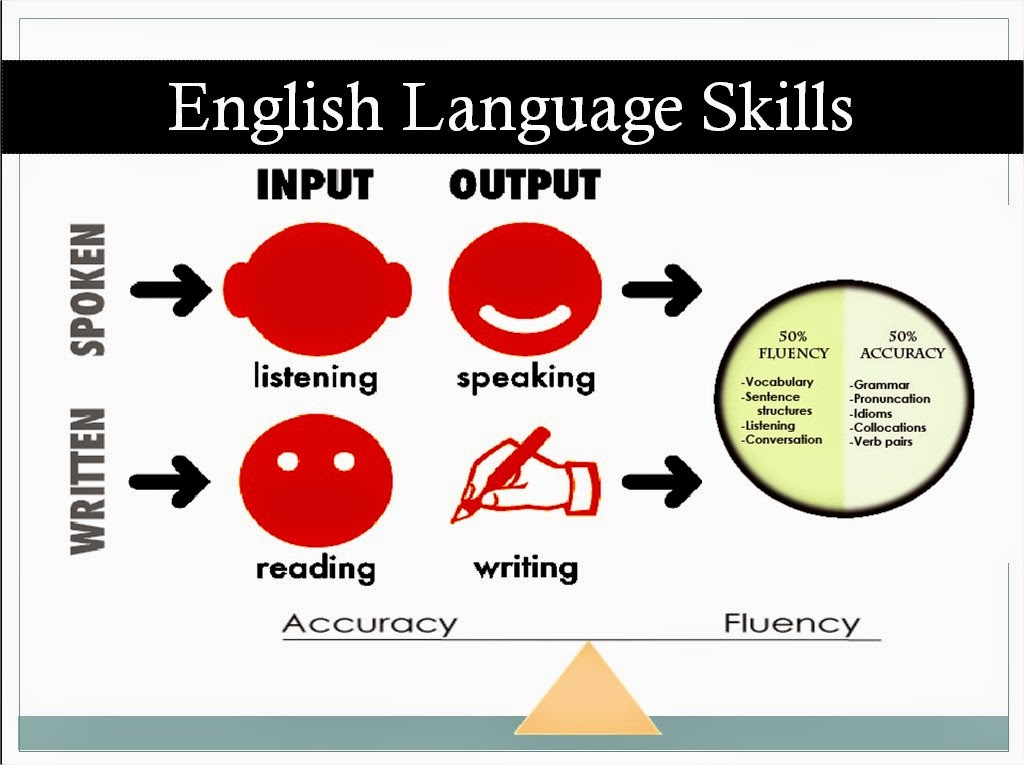 communication and english language usage Daily listening to english speakers and trying speaking in english, helps you to know how to use the language, where to use each word and when to use it in a correct manner concentration on learning english communication skills in this new millennium, is a tremendous move towards speaking and writing fluently in english.