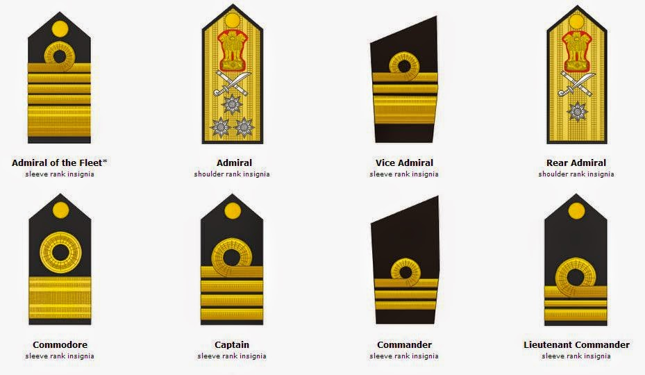 Ranks Navy India Military Ranks of India