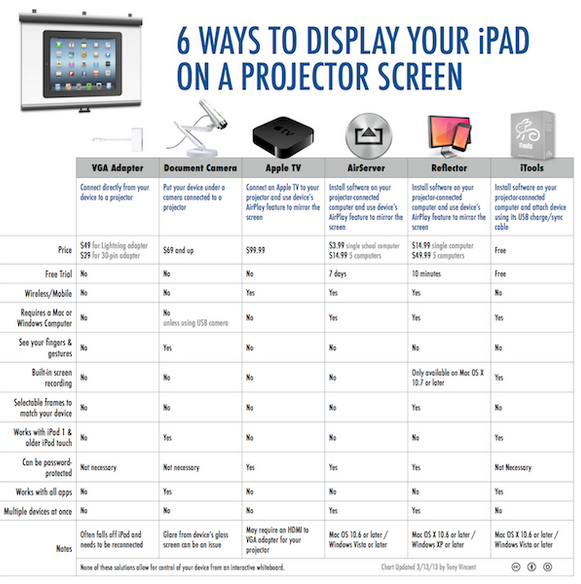 Hook up ipad to projector