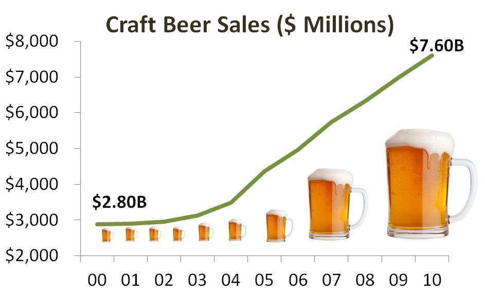 Craft Brewery Market Trends