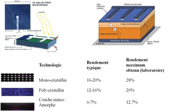 Le prix d 39 une installation panneau solaire photovoltaique for Prix des panneaux solaires