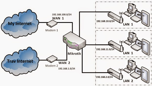 Network 2 WAN and 3 LAN