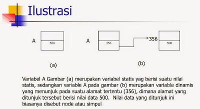 Ilustrasi Pointer dalam Bahasa C