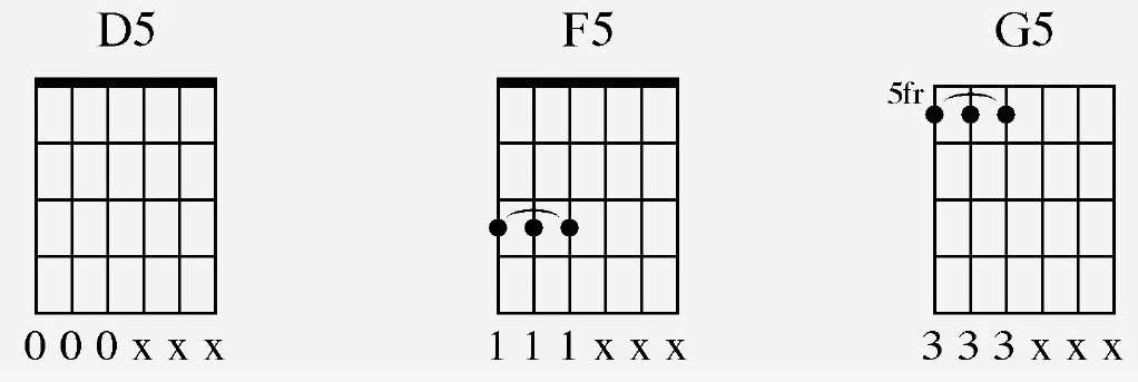 Filzen : i iv v chords piano. moon river ukulele chords. deadmau5 ...