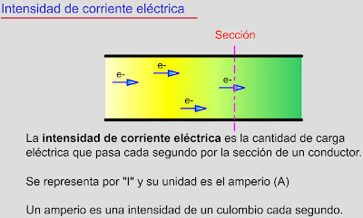 https://dl.dropboxusercontent.com/u/105674041/Educaci%C3%B3n%20Permanente/ESPA/%C3%81MBITO_TECNOL%C3%93GICO/flashes_bloque_11/tema3/40_intensidad.swf