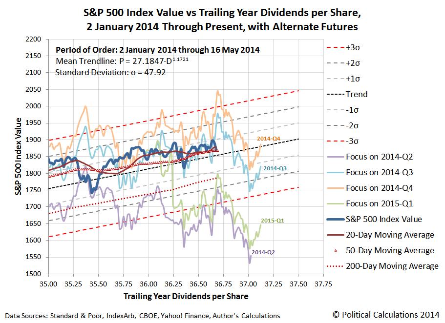Alternate Futures Superimposed on Power Law Equilibrium Chart with Daily S&P 500 Prices vs Trailing Year Dividends Per Share, 2014-01-02 through 2014-05-16