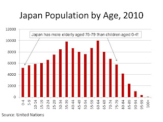 Japan+Population+by+Age.JPG