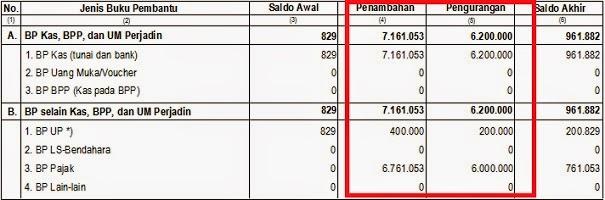 Tampilan Kolom, Penambahan dan Pengurangan LPJ Bendahara Bulan NovemberTampilan Kolom, Penambahan dan Pengurangan LPJ Bendahara Bulan November