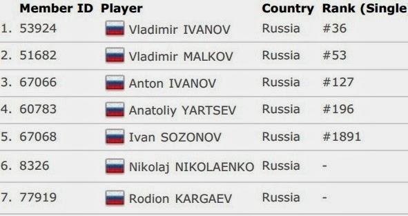 Daftar Skuad Tim Inti Rusia Thomas Cup 2014