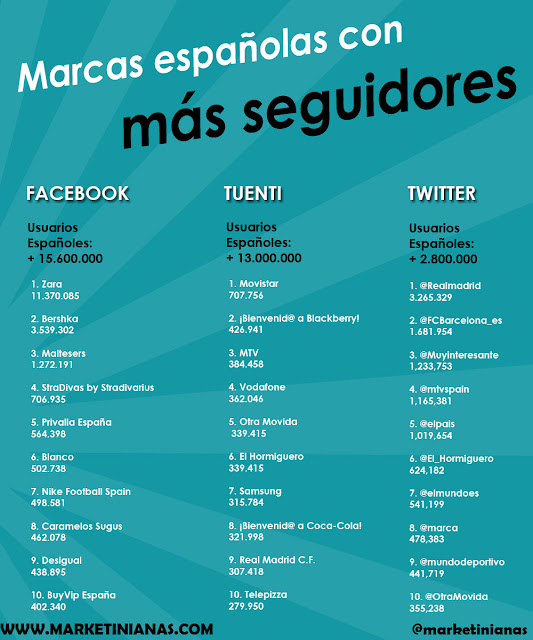 Infografía Las 10 marcas Españolas con más seguidores en las Redes Sociales